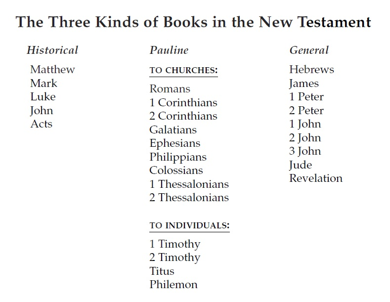 kinds books new testament